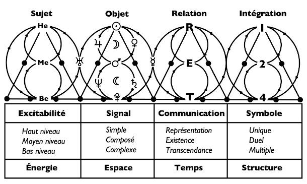 Déclinaison du Logoscope dans les 4 référentiels du S.O.R.I