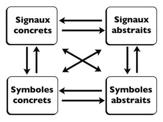 schéma de relations entre signaux et symboles