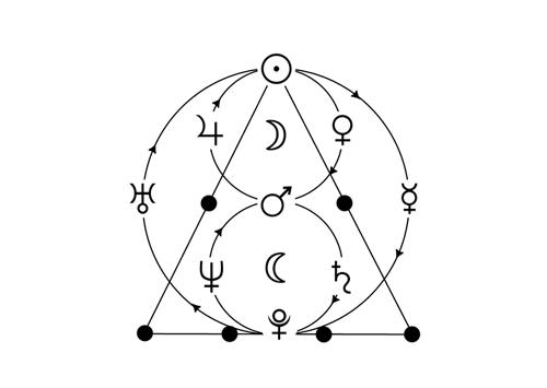 le modèle R.E.T. de l'astrologie conditionaliste