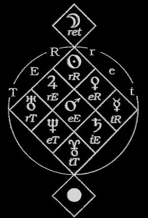 Astrologie Moderne ©